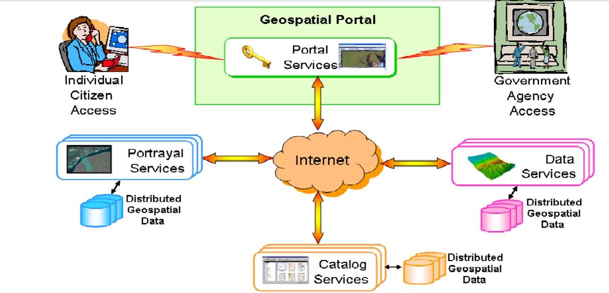 Geoprostorni portal