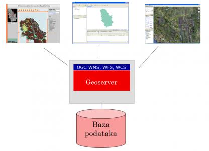 Geografski informacioni sistem
