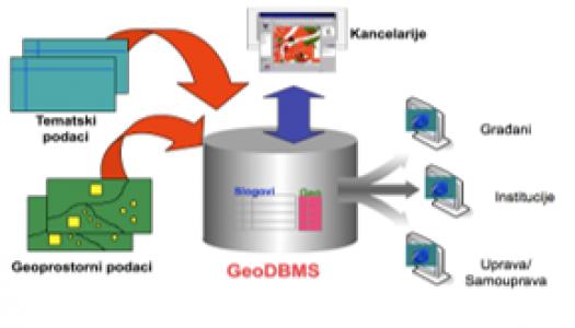 Geoprostorni izvori i baze podataka
