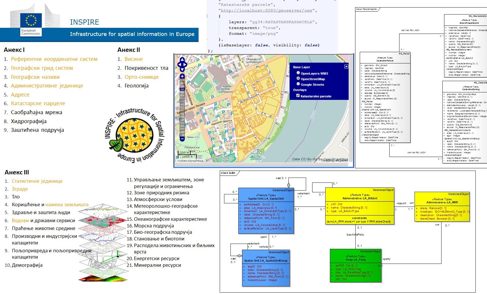 Infrastruktura prostornih podataka i standardizacija